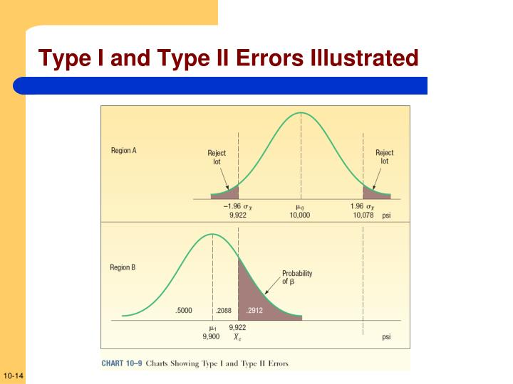 Type I and Type II Errors Illustrated