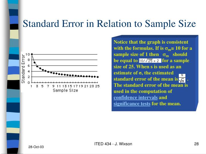 Standard Error in Relation to Sample Size