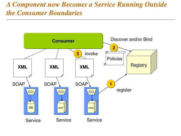 A Component now Becomes a Service Running Outside the Consumer Boundaries