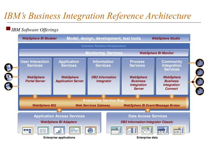 IBM's Business Integration Reference Architecture
