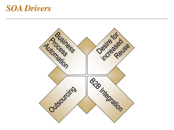 SOA Drivers