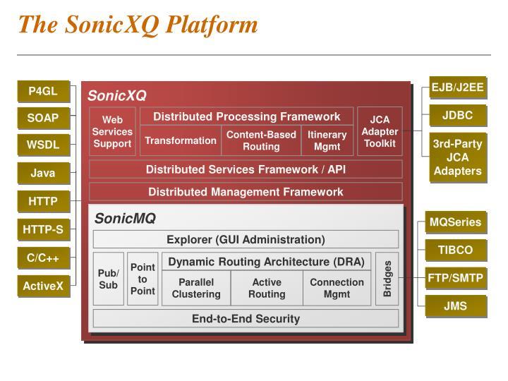 The SonicXQ Platform