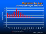 migration by age southeast michigan 1995 2000