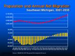 population and annual net migration southeast michigan 2001 2035