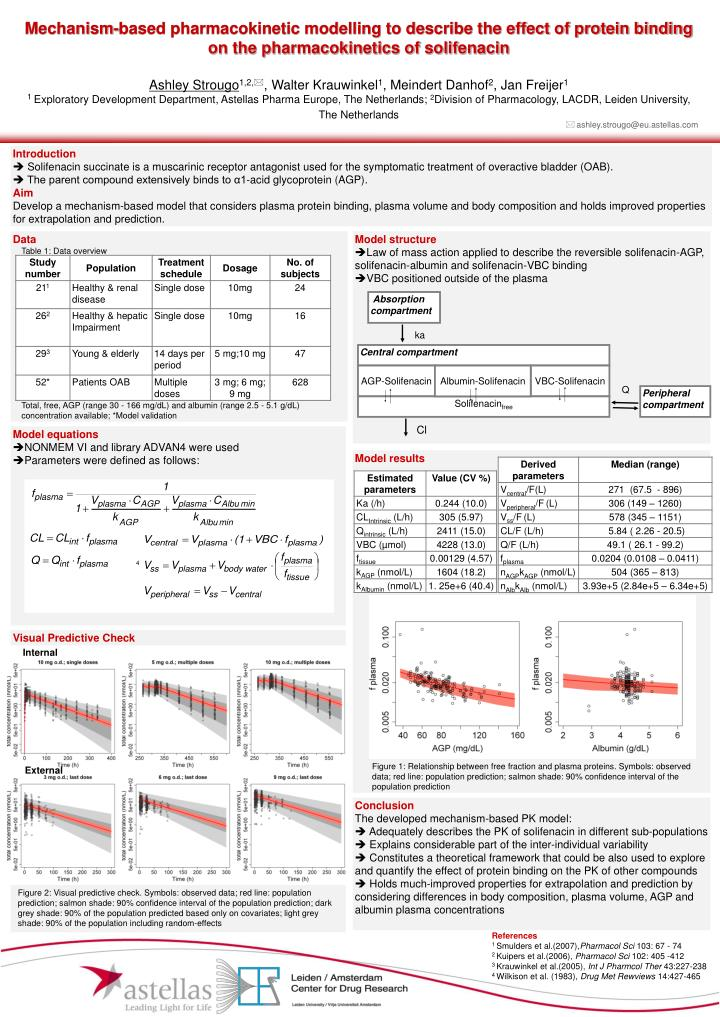 Mechanism-based pharmacokinetic modelling to describe the effect of protein binding on the pharmacok...