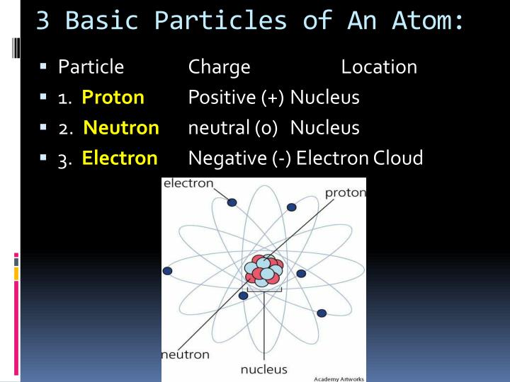 3 basic particles of an atom