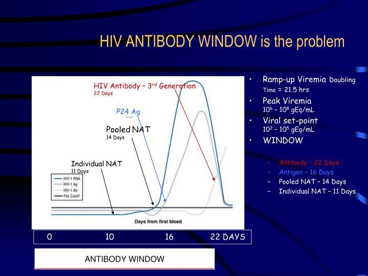 HIV ANTIBODY WINDOW is the problem