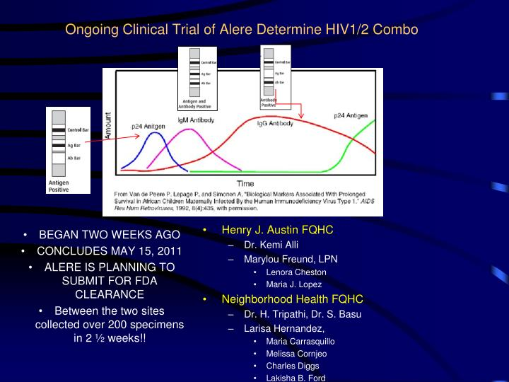 Ongoing Clinical Trial of