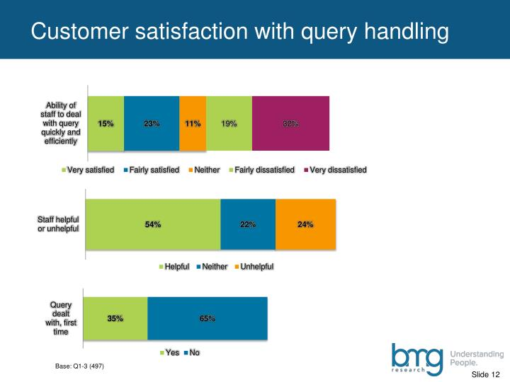 Customer satisfaction with query handling