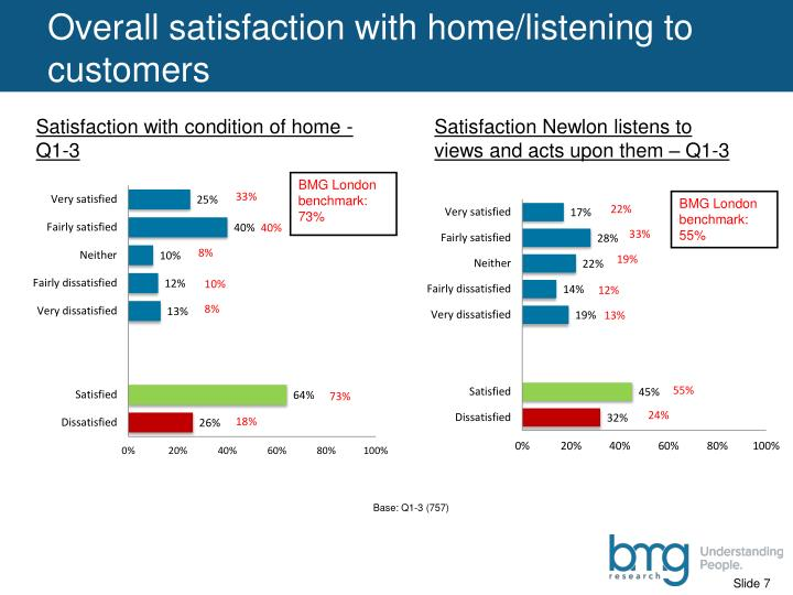 Overall satisfaction with home/listening to customers