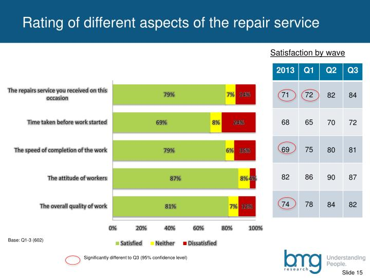 Rating of different aspects of the repair service