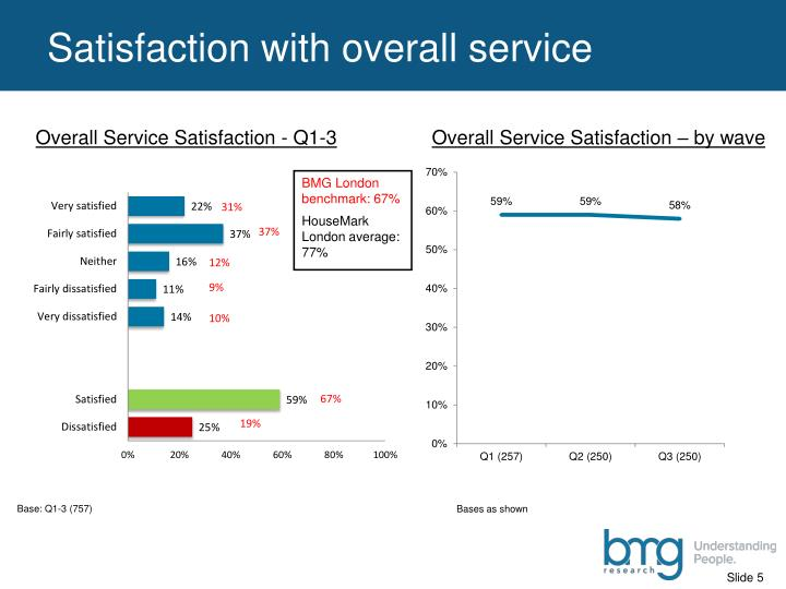 Satisfaction with overall service