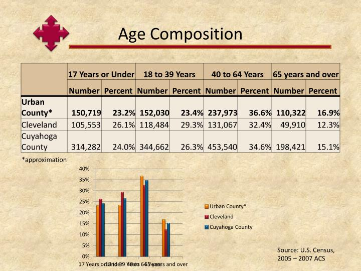 Age Composition