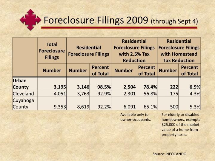 Foreclosure Filings 2009