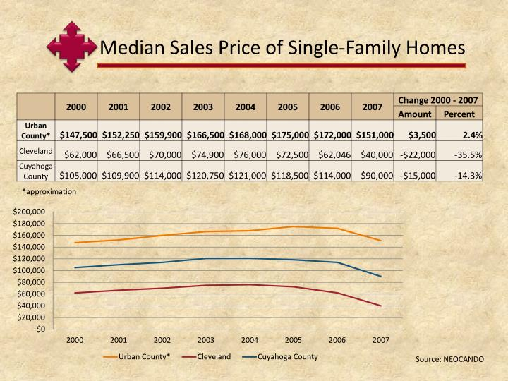 Median Sales Price of Single-Family Homes