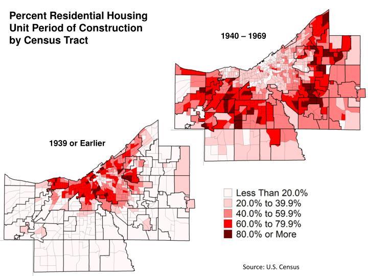 Percent Residential Housing