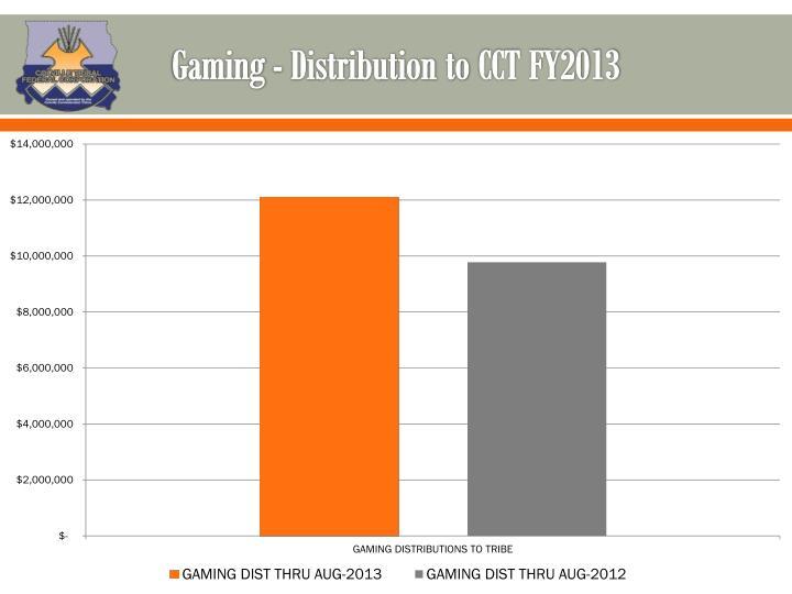 Gaming - Distribution to