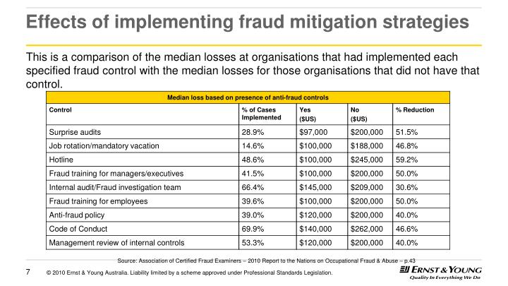Effects of implementing fraud mitigation strategies