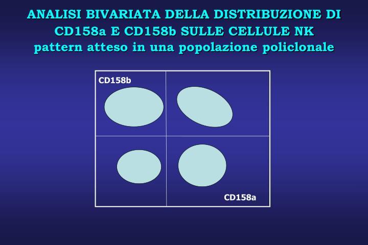 ANALISI BIVARIATA DELLA DISTRIBUZIONE DI CD158a E CD158b SULLE CELLULE NK