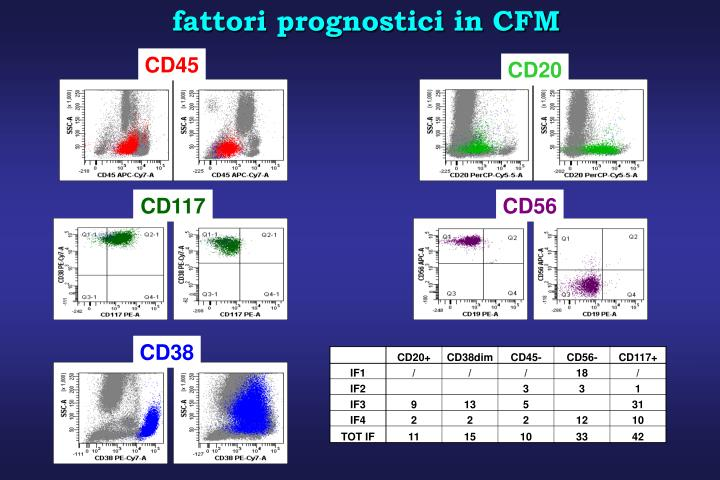 fattori prognostici in CFM