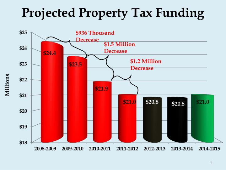Projected Property Tax Funding