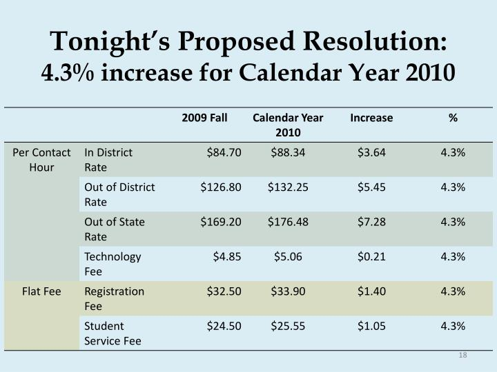 Tonight's Proposed Resolution: