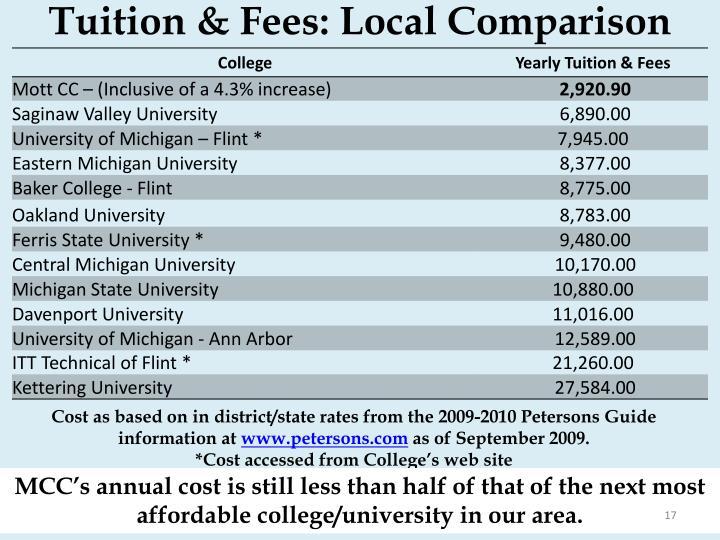 Tuition & Fees: Local Comparison