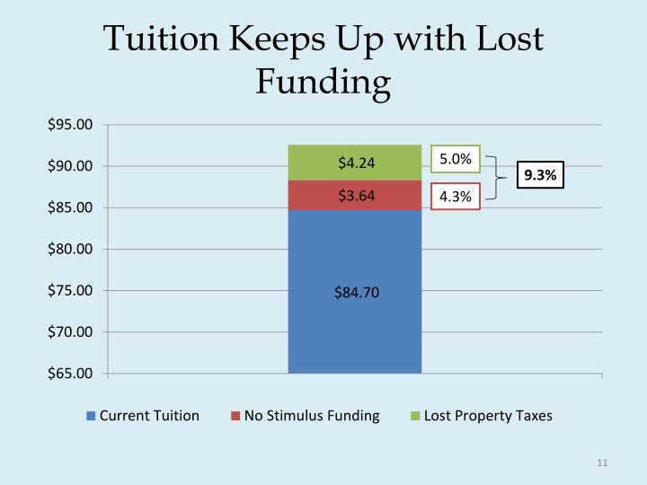 Tuition Keeps Up with Lost Funding