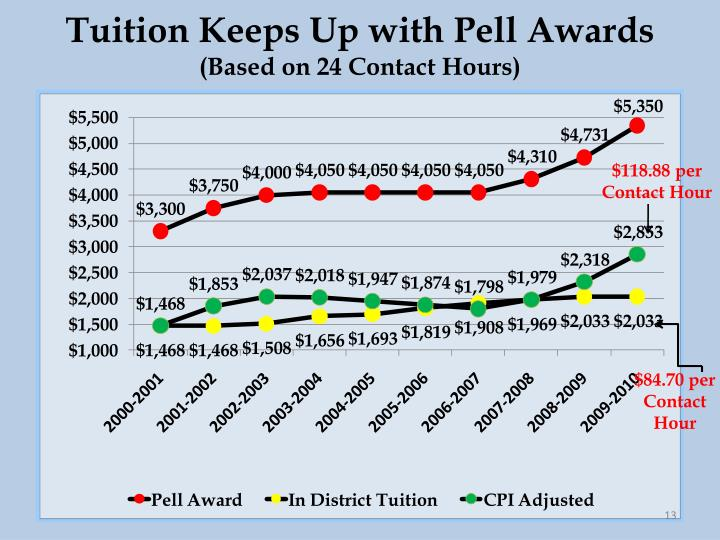 Tuition Keeps Up with Pell Awards