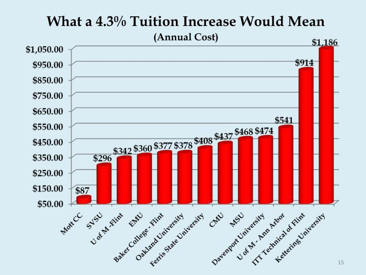What a 4.3% Tuition Increase Would Mean