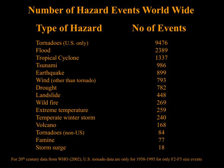 Number of Hazard Events World Wide