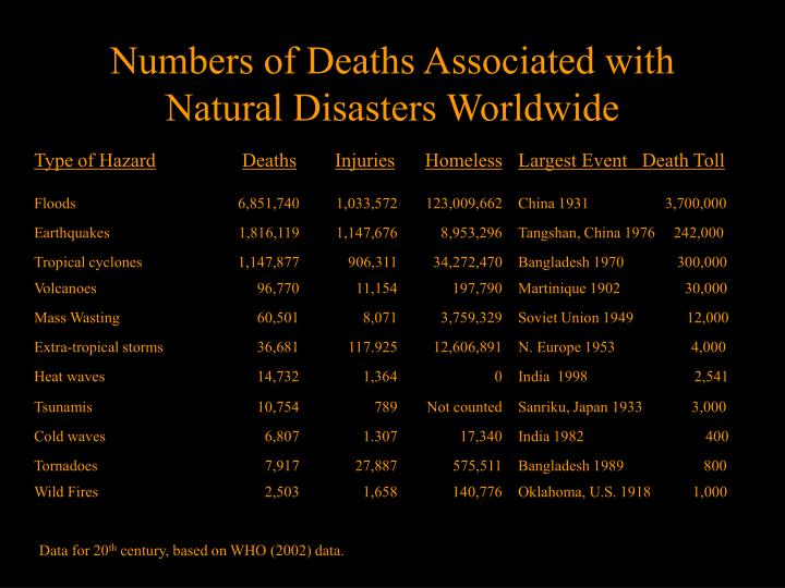 Numbers of Deaths Associated with Natural Disasters Worldwide