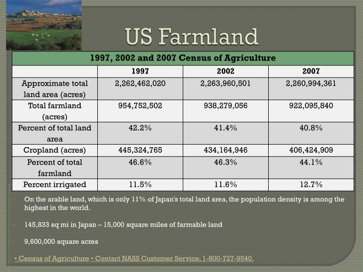 US Farmland