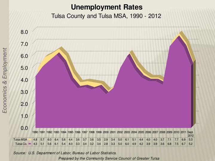 Economics & Employment