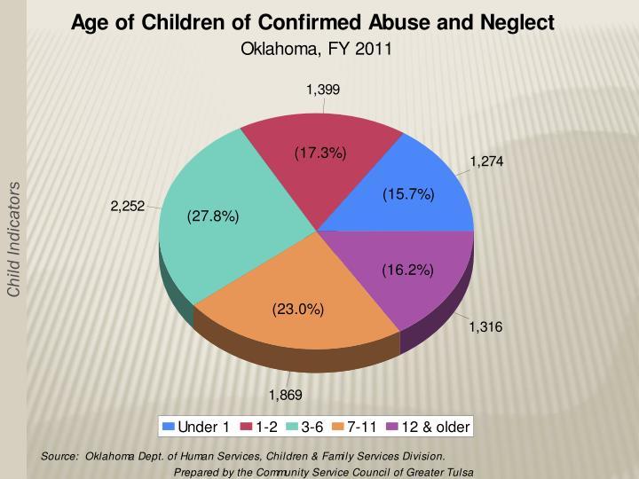 Child Indicators