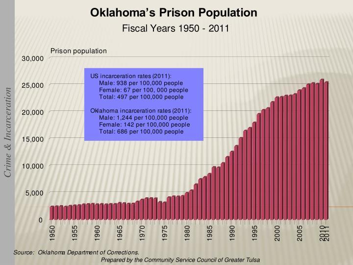 Crime & Incarceration
