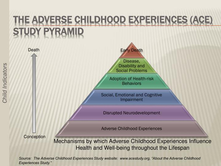 The Adverse Childhood Experiences (ACE) Study Pyramid