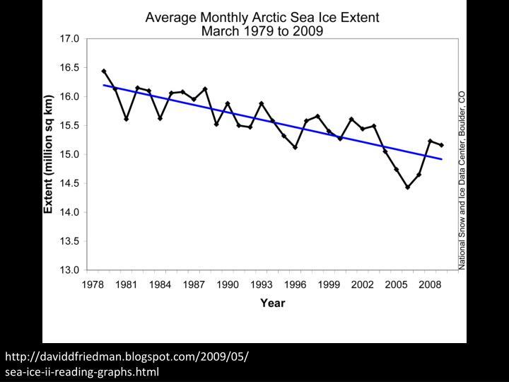 http://daviddfriedman.blogspot.com/2009/05/sea-ice-ii-reading-graphs.html