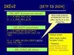 ikev2 ietf id 2004