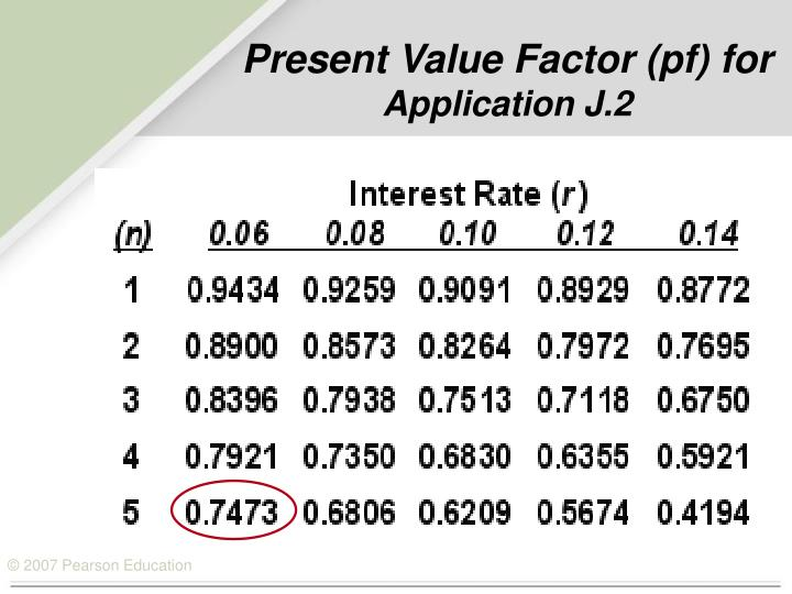 Present Value Factor (pf) for