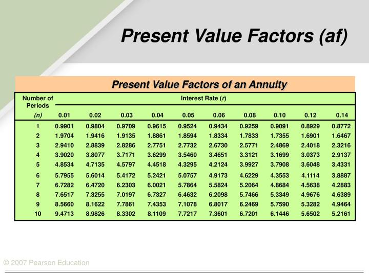 Present Value Factors of an Annuity
