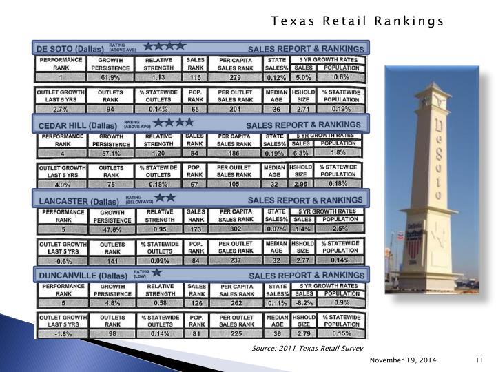 Source: 2011 Texas Retail Survey