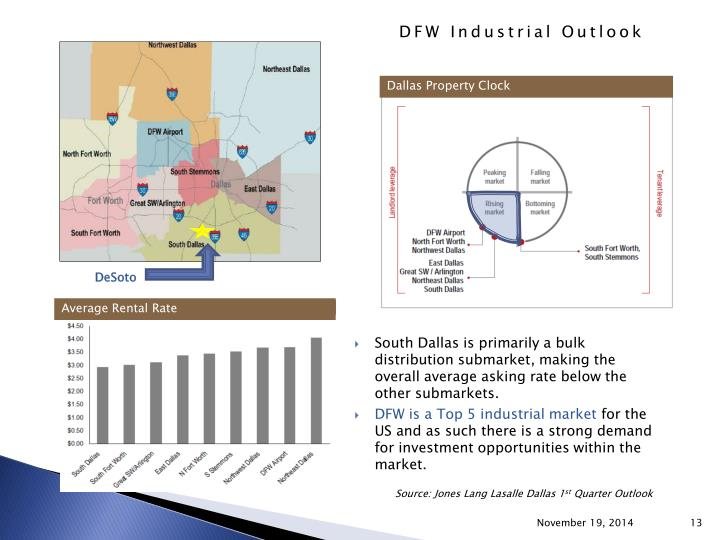 Dallas Property Clock