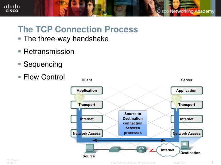 The TCP Connection Process