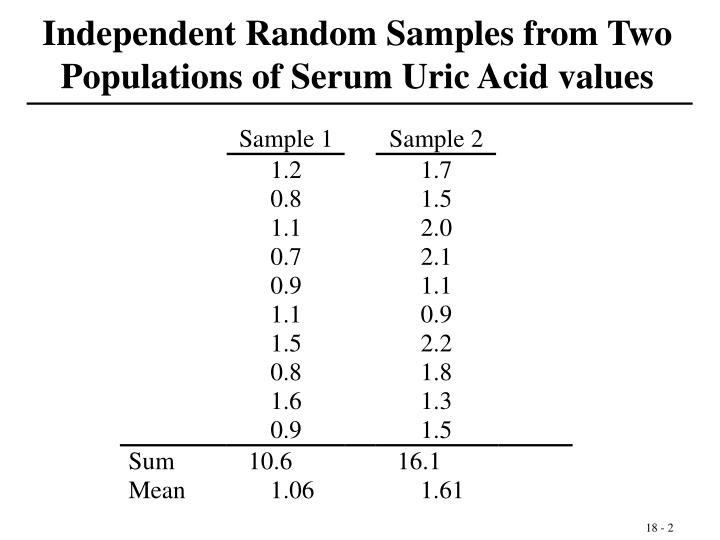 Independent Random Samples from Two Populations of Serum Uric Acid values
