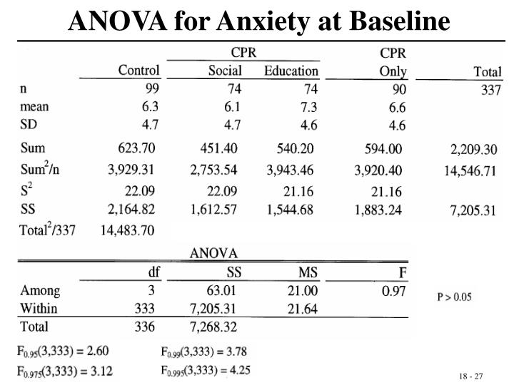 ANOVA for Anxiety at Baseline