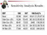 sensitivity analysis results
