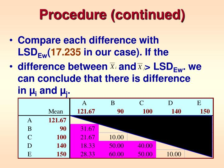 Procedure (continued)