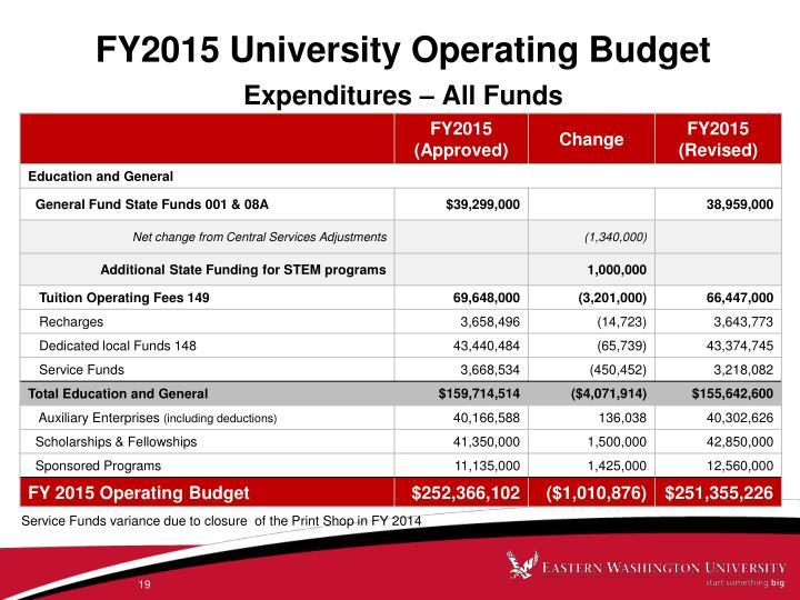 FY2015 University Operating Budget