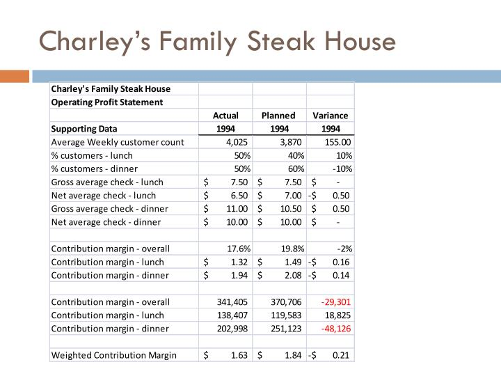 charley s family steak house case study Charleys family steak house a - the charley's family steak house was business of serving the customers with various delicious meals at.